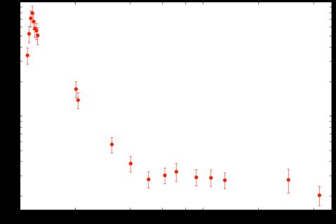 AMI light curve of the M dwarf flare star DG CVn